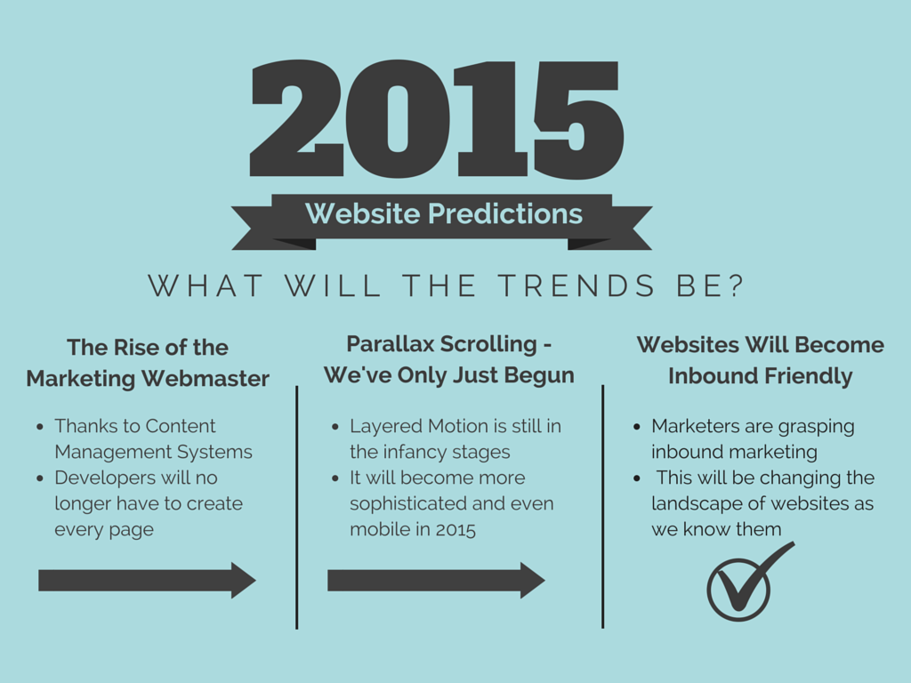 7 Website Trends Predictions for 2015