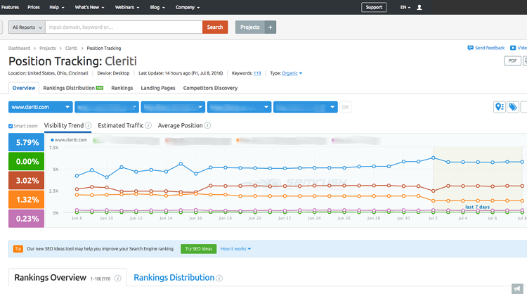 SEMrush_Tracking.png