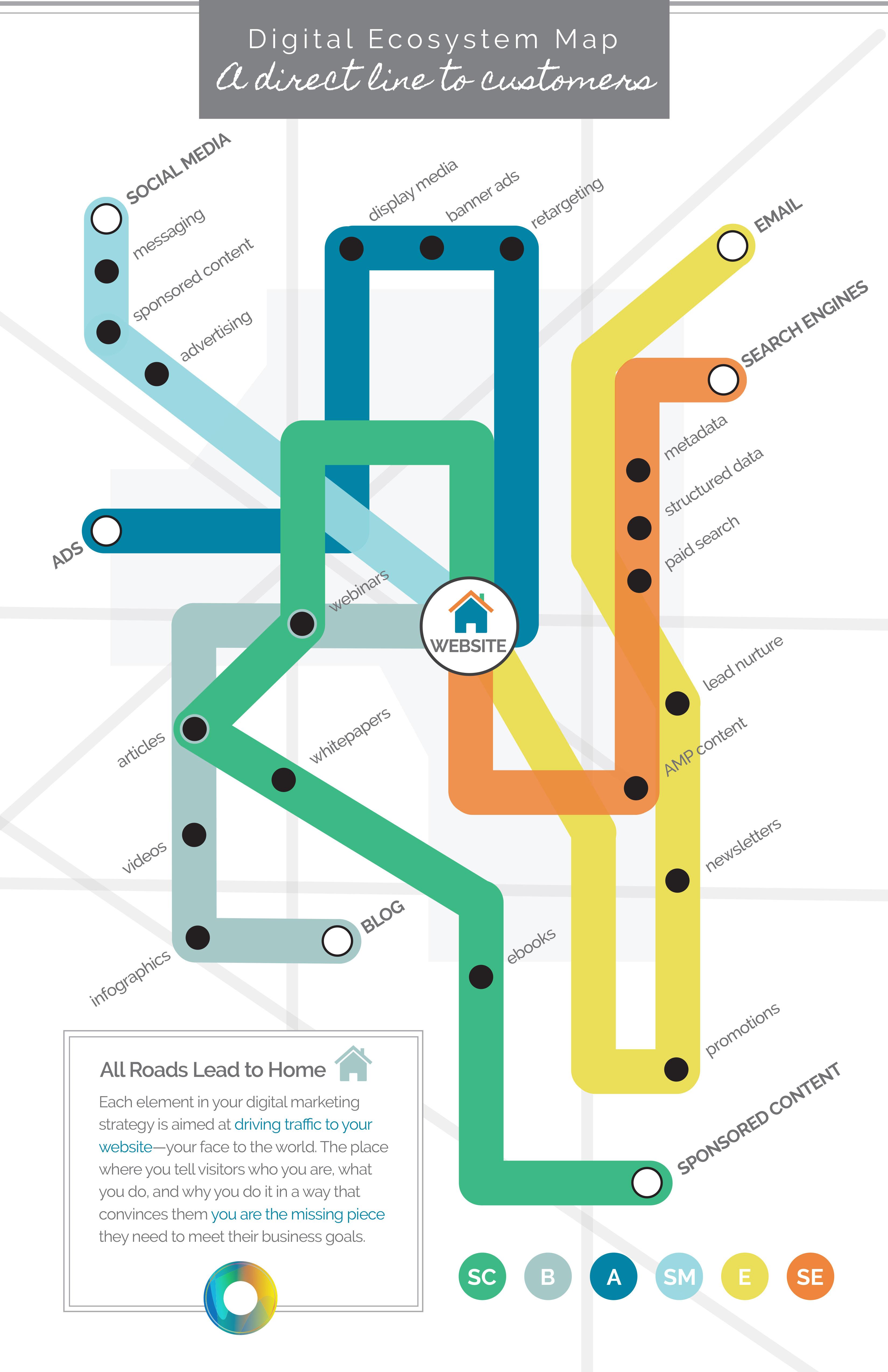 Digital_Ecosystem_Map