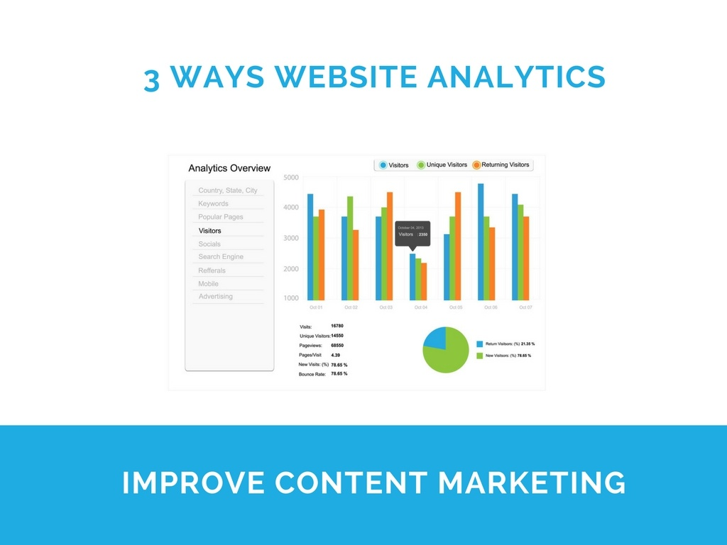 3 Ways to Leverage Website Analytics in Your Content Marketing